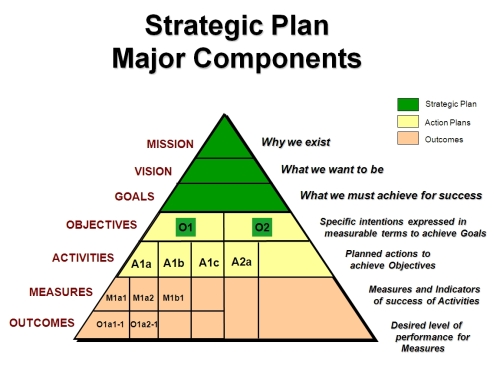 Strategic Plan Model