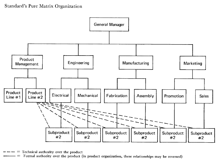 tesco matrix structure Day to day business/commercial issues page 2 of 5 4 understanding organisations, their structures and their values an organisation's structure can depend on.